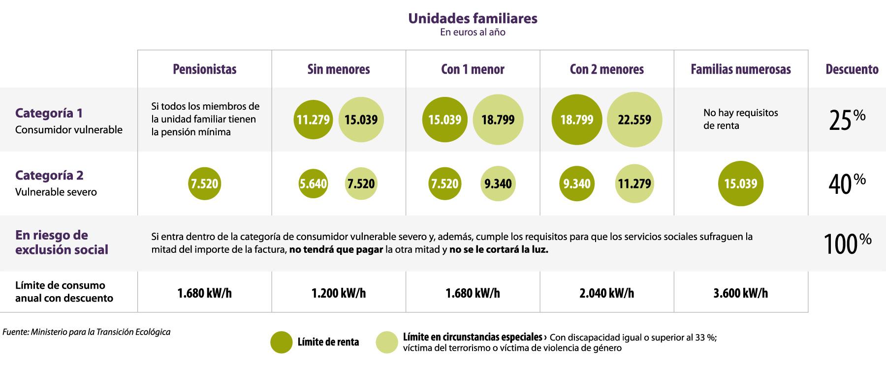 bono social unidades familiares